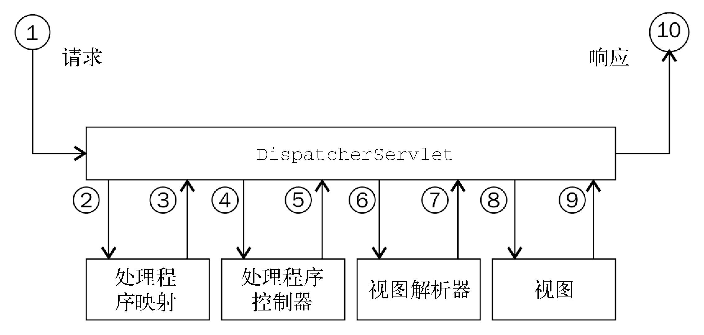MVC框架工作机制